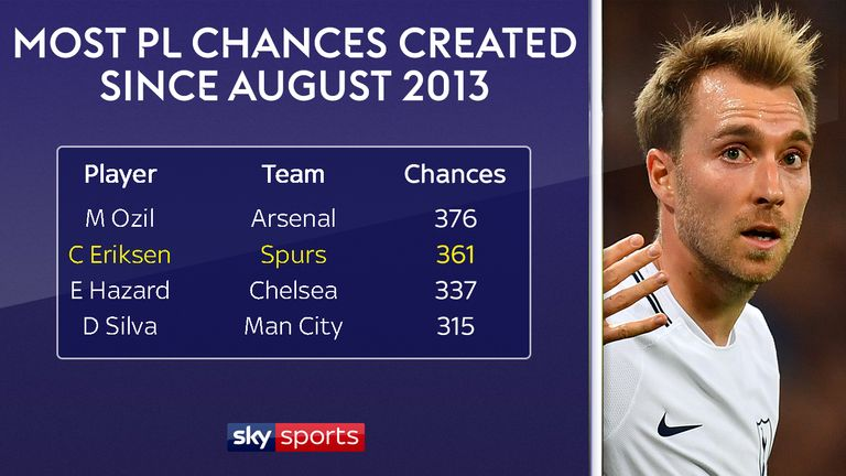 Only Mesut Ozil has created more chances than Christian Eriksen since August 2013