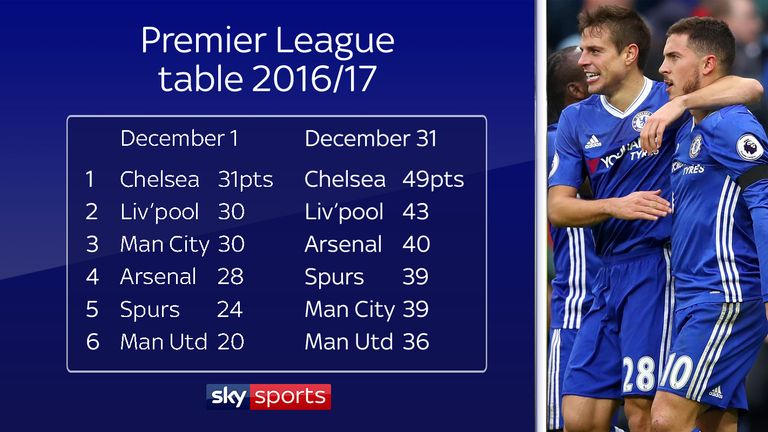 Chelsea opened up a six-point gap at the top of the Premier League in December last year