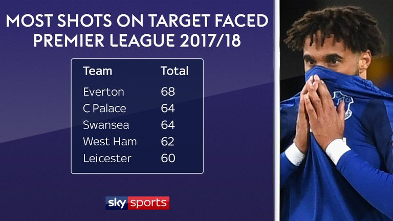 Everton have faced the most shots on target in the Premier League