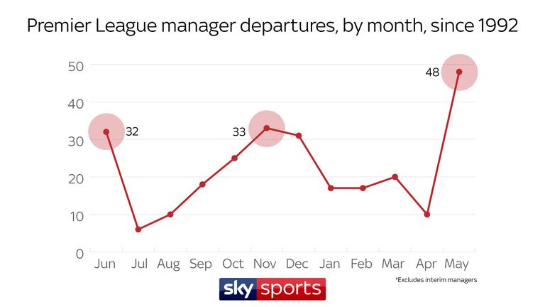 During the season, November leads the way for managerial casualties with 33, but December is not far behind on 31