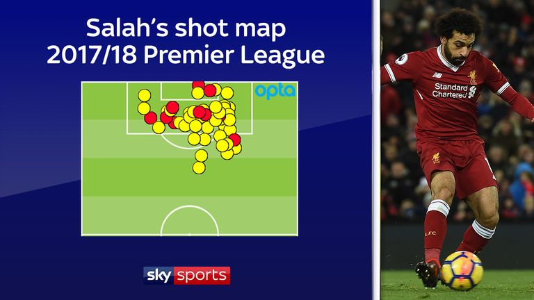 Just 10 of Salah's 49 shots have come from outside the box