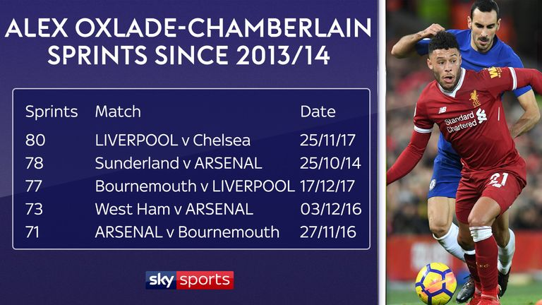 Liverpool's pressing style of play is better suited to Oxlade-Chamberlain
