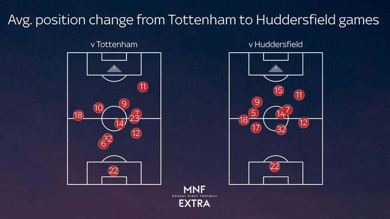 MNF Extra looks at how Liverpool's average positions changed from the defeat to Tottenham to the win over Huddersfield