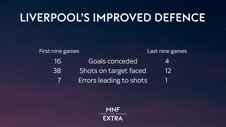 MNF Extra: Liverpool's defence has improved dramatically since the Tottenham defeat