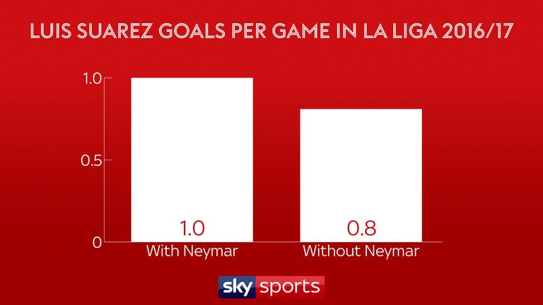 Luis Suarez was more effective with Neymar in the team