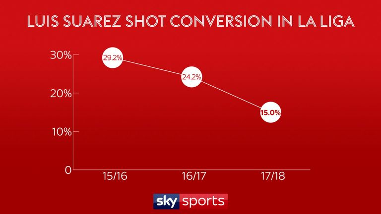 Luis Suarez's shot conversion rate has fallen to its lowest in three years
