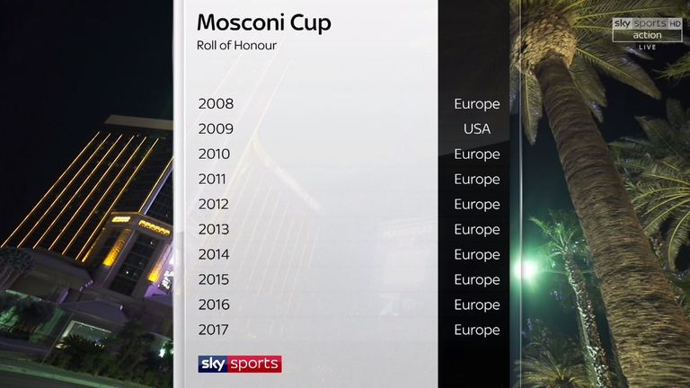 Mosconi Cup: Roll of honour over the last 10 years