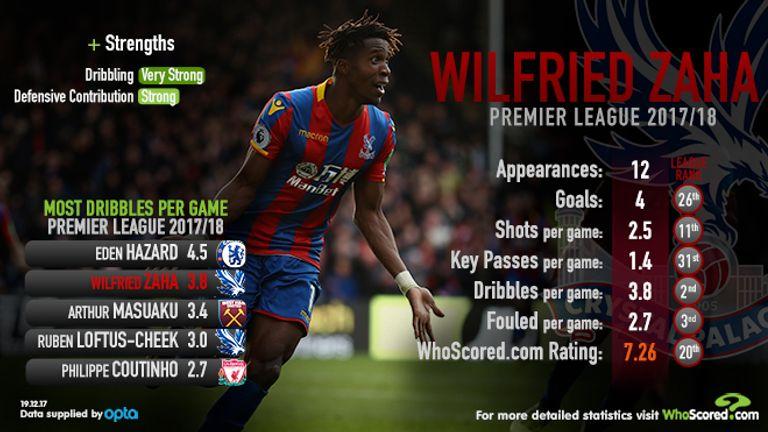 WhoScored analyse Wilfried Zaha's Premier League stats so far