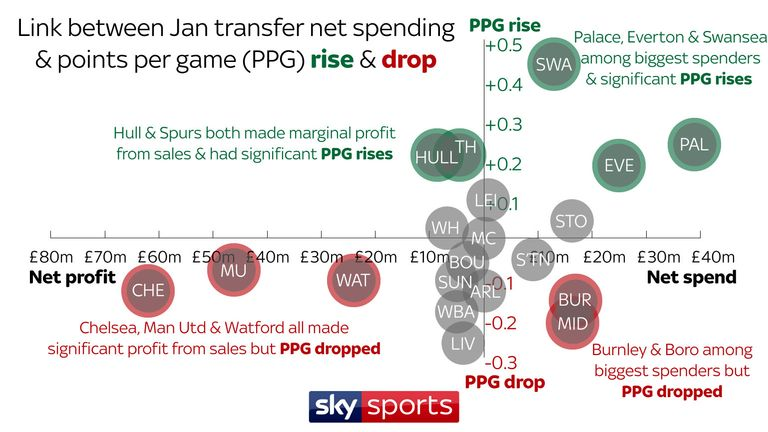Swansea and Crystal Palace improved their points-per-game ratio during the second half of the season after considerable spending on transfers during the January window