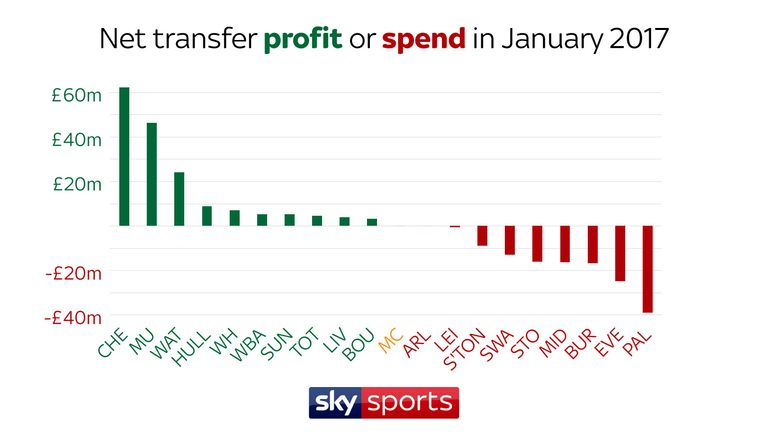 Chelsea made £62m net profit from player sales during the January transfer window last year, while Crystal Palace spent a league-high £39m net on signings