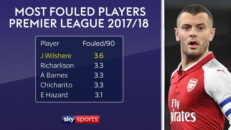 Jack Wilshere is the Premier League's most frequently fouled player