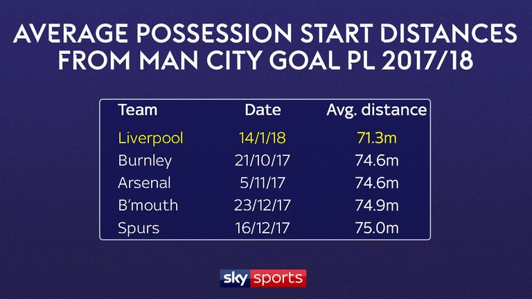 Liverpool's pressing enabled their possession to start closer to City's goal
