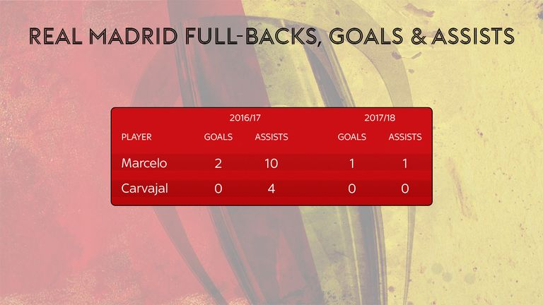 Real Madrid's full-backs are not contributing enough in attack
