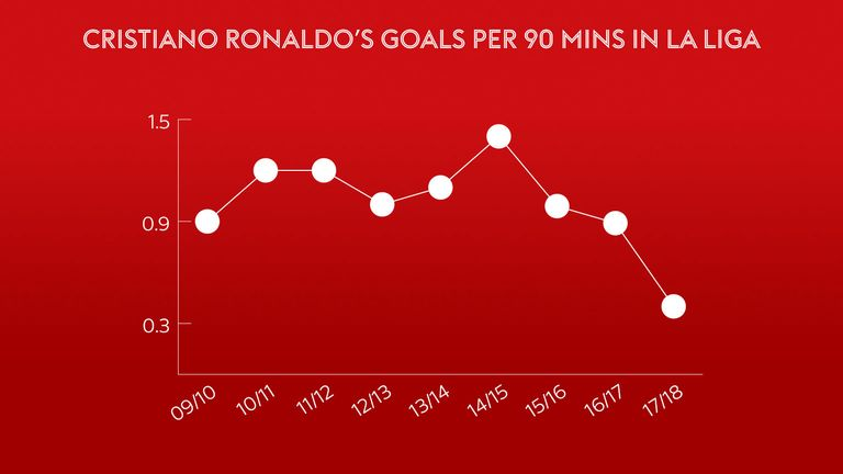 The goals have dropped off for Ronaldo this season
