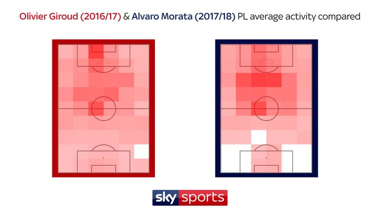 Giroud (left map) has a hotspot of activity on the left edge of the opposition's six-yard box - the area where he scored the majority of his goals last season