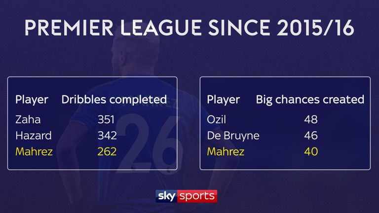 Riyad Mahrez ranks among the top three for dribbles and big chances created over the past three Premier League seasons