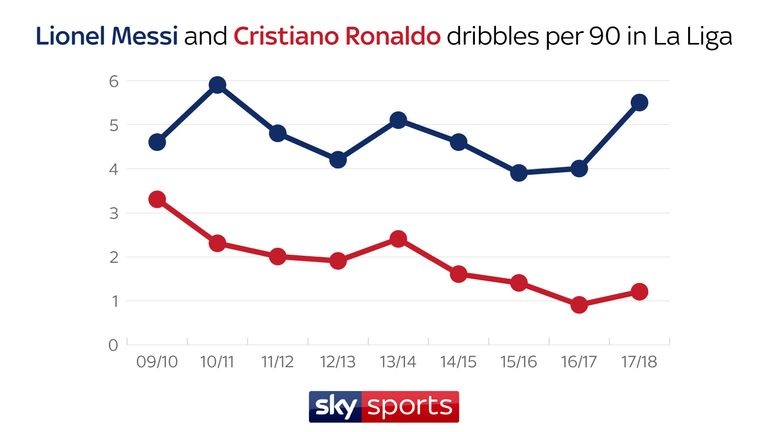 Cristiano Ronaldo's dribble numbers have declined but Messi is on the up again