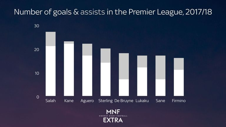 Players with the most combined goals and assists in the Premier League this season as of February 9th 2018