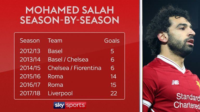 Liverpool's Mohamed Salah has improved his goalscoring output season by season since arriving in Europe