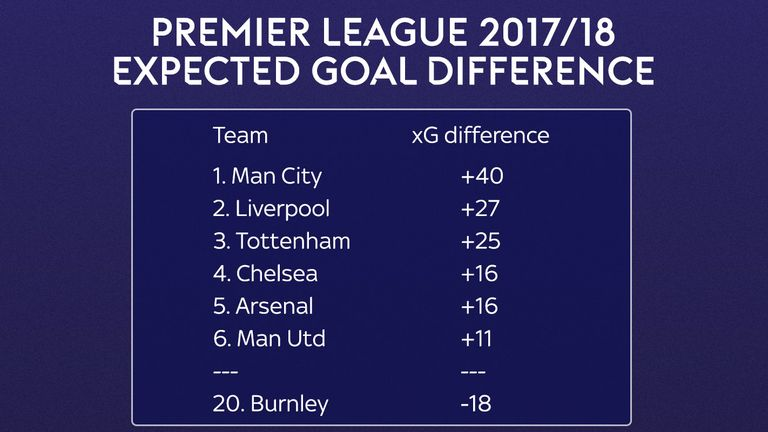 Burnley have the worst expected goal difference in the Premier League this season - as of Feb 1st 2018