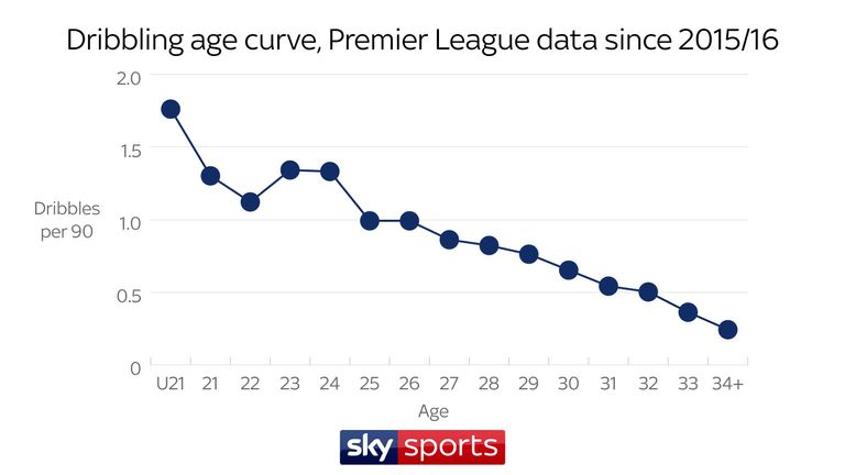 The stats show that older players tend to dribble less than younger ones