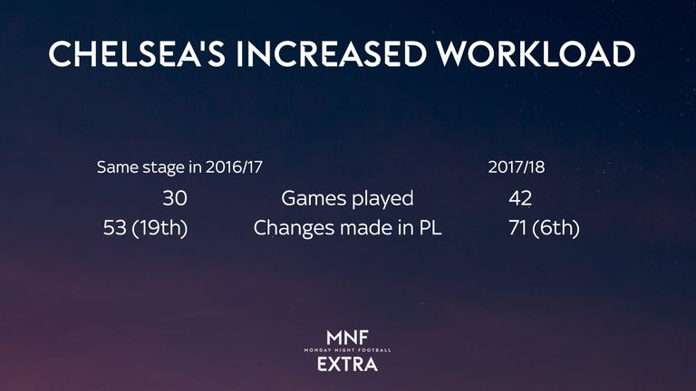 Chelsea's workload has ramped up this season