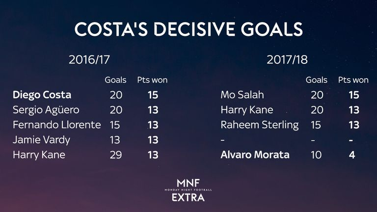 Diego Costa scored decisive goals for Chelsea in 2016/17