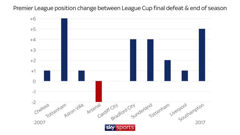 Eight out of the last 10 League Cup runners-up have proceeded to improve their league position by the end of the season