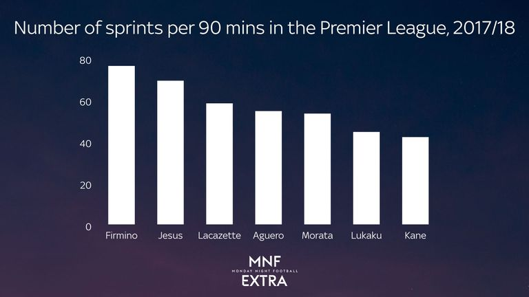Roberto Firmino averages more sprints per 90 minutes than other forwards at 'big six' clubs in the Premier League this season