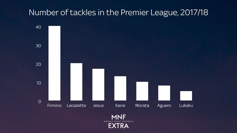 Roberto Firmino has made many more tackles than other forwards at 'big six' clubs in the 2017/18 Premier League season
