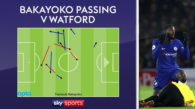 Tiemoue Bakayoko misplaced four passes and was dispossessed twice in a woeful 30 minutes for Chelsea against Watford