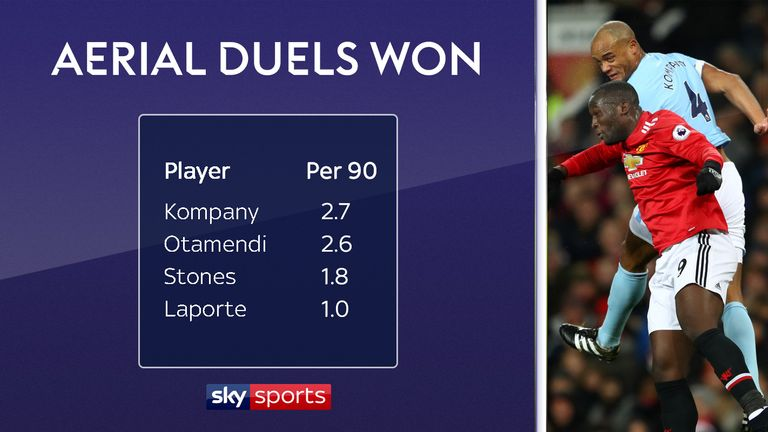 Manchester City's centre-backs ranked by aerial duels won per 90 minutes in the Premier League this season