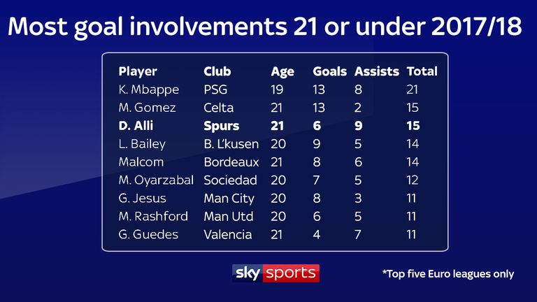 Only Kylian Mbappe has more goals and assists combined than Dele Alli this season, among players aged 21 or under