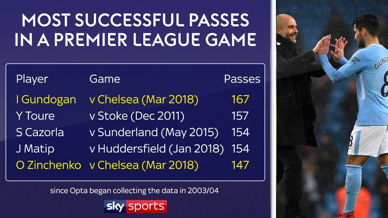 Ilkay Gundogan broke the record for most successful passes in a Premier League game (since Opta began collecting records) in the win over Chelsea. Oleksandr Zinchenko was not far behind him.