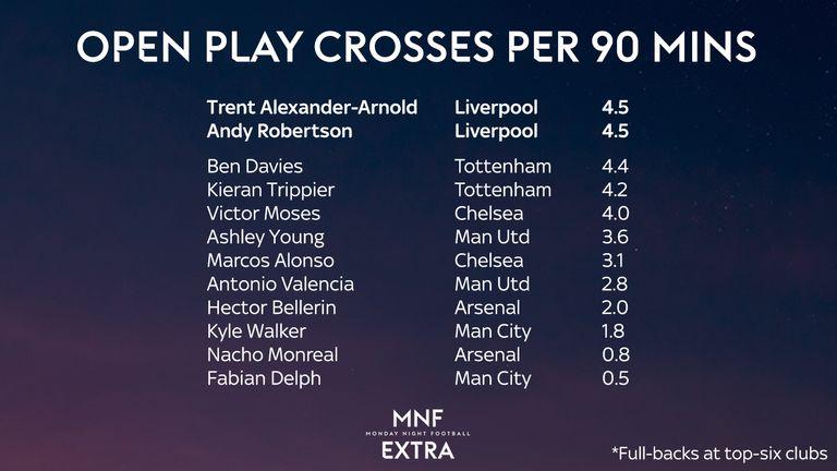 Liverpool full-backs crosses