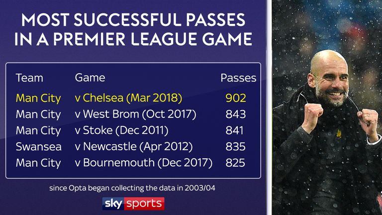 Pep Guardiola's Manchester City became the first team to complete 900 passes in a Premier League game since Opta began collecting records in their win over Chelsea