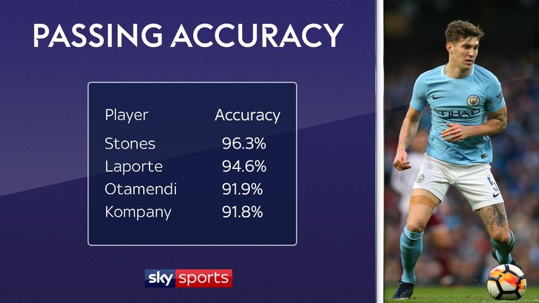 Manchester City centre-backs ranked by passing accuracy in the Premier League this season