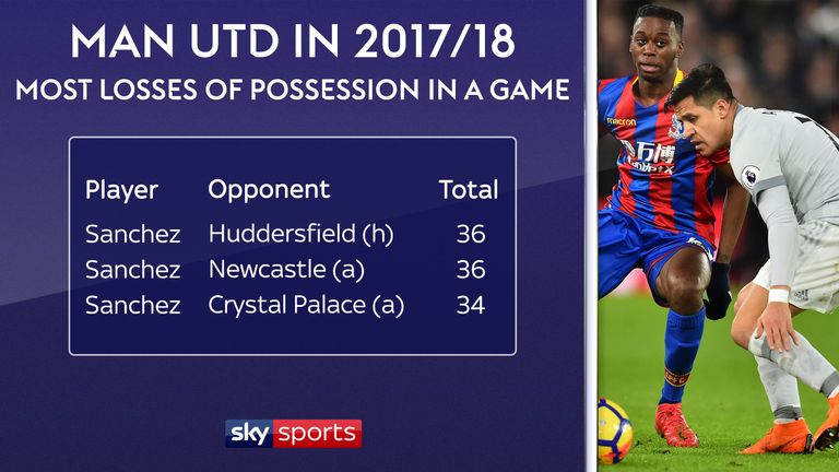 Sanchez is losing possession more regularly than any of his team-mates