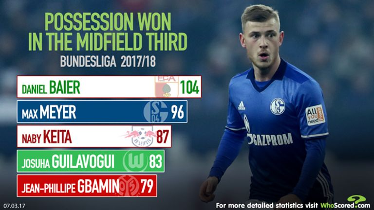 WhoScored take a closer look at Max Meyer's stats