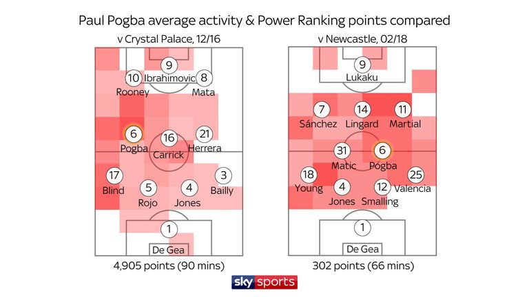 Pogba's most influential league game for United (left) compared with his worst performance (right)