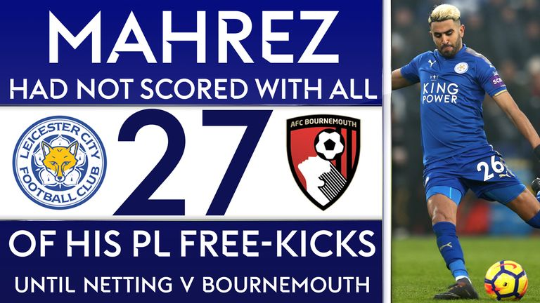 Riyad Mahrez finally scored with a direct free-kick in the Premier League for Leicester against Bournemouth