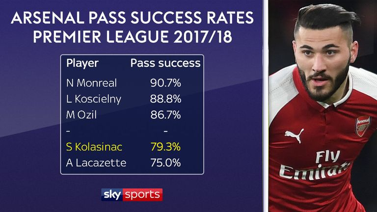 Sead Kolasinac's passing accuracy is the second lowest of Arsenal players to have played 500 minutes this season