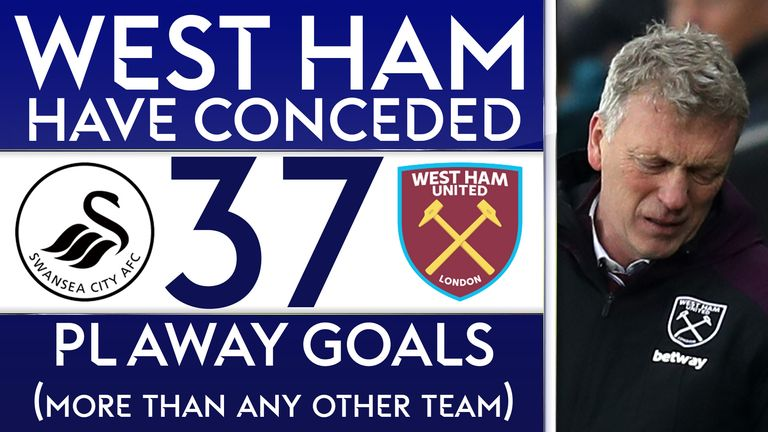 West Ham have conceded a Premier League high of 37 goals away from home following their 4-1 defeat to Swansea City