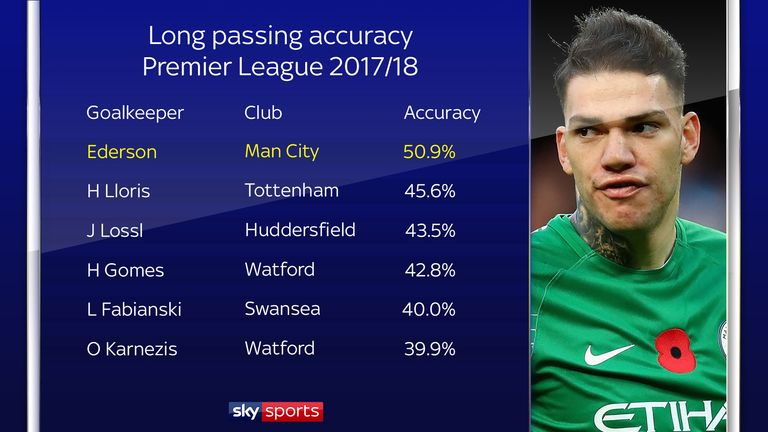 Ederson has the highest long passing accuracy of Premier League goalkeepers
