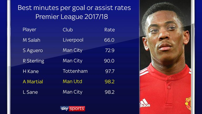 Martial's goal involvement rate is one of the best in the Premier League