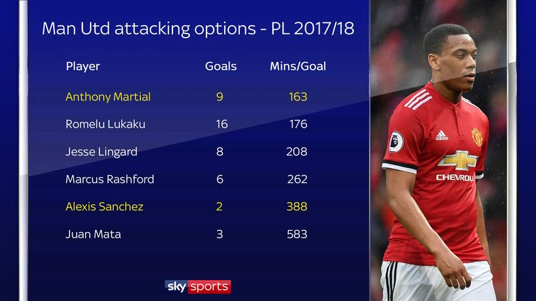 Anthony Martial has the best minutes per goal record of any Manchester United player