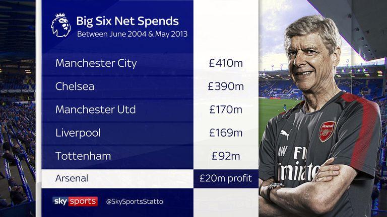 Big six net spends between June 2004 and May 2013