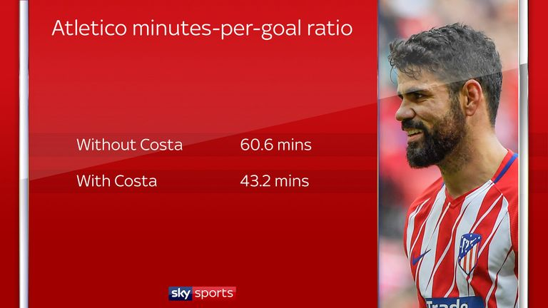 Diego Costa has given Atletico Madrid more of a cutting edge
