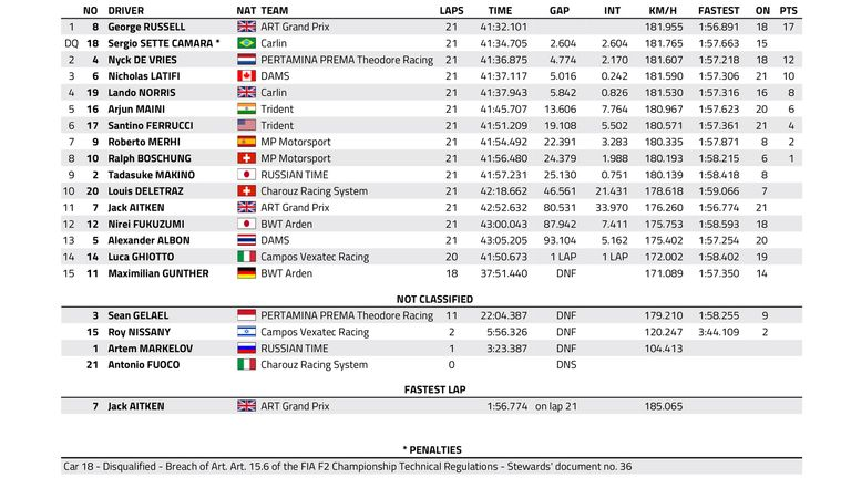 The updated results from the Sprint Race in Azerbaijan