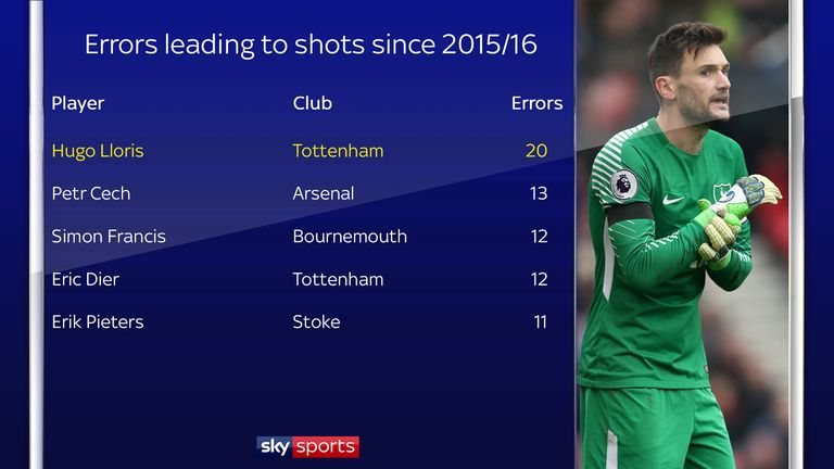 Tottenham's Hugo Lloris has made the most errors leading to shots in the Premier League since 2015/16